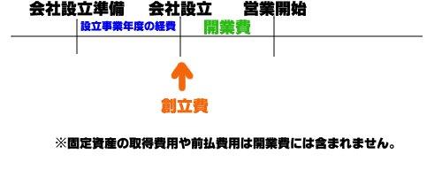 kaigyouhi_souritsuhi